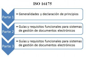 ISO 16175